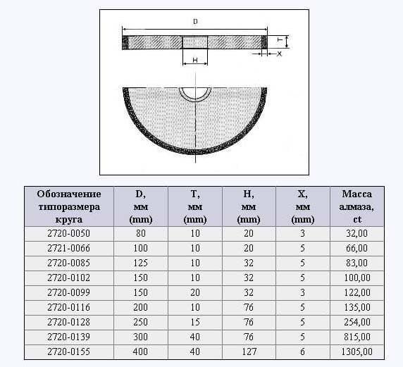 Размеры алмазных кругов