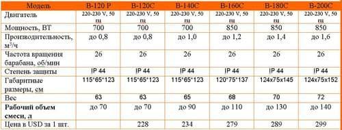 Размеры бетономешалок