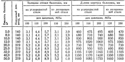 Размеры кислородных баллонов