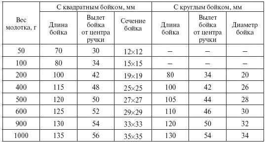 Таблица размеров молотков