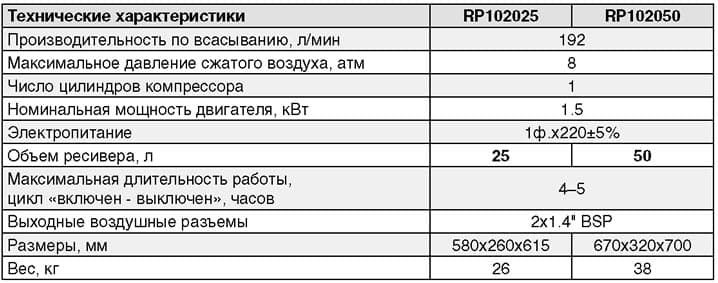 Размеры воздушных компрессоров