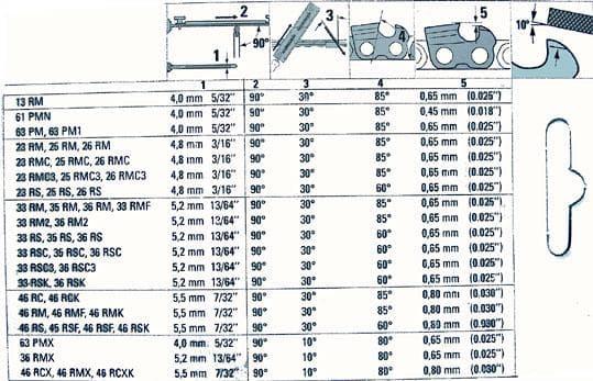 Размеры цепей для бензопил