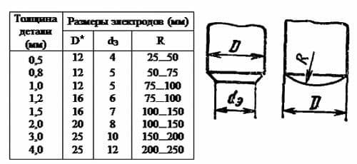 размеры электродов