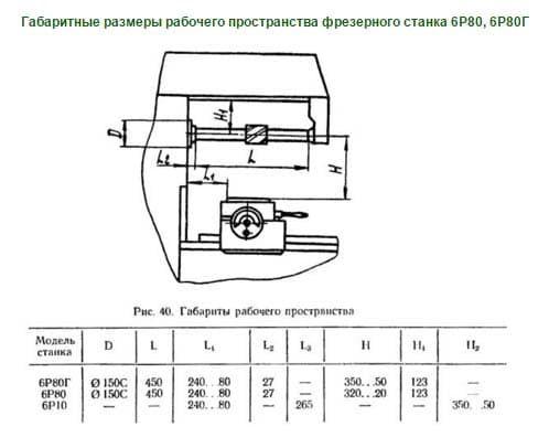 Размеры фрезерных станков