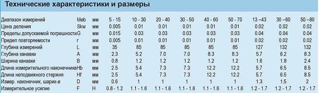 Размеры нутромеров