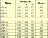 размеры фундаментных блоков ФЛ