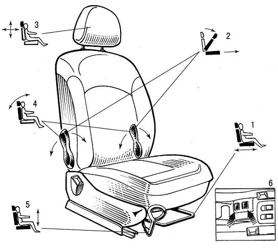 Условный чертеж сидений